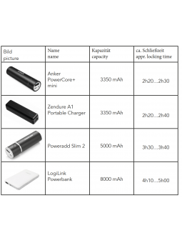 locking times for MagBound time lock using different power banks
